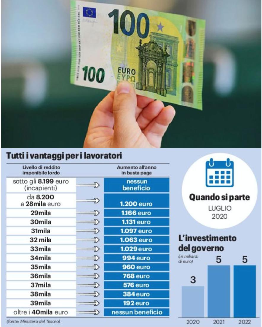 NUOVO BONUS DAL PRIMO LUGLIO - Saranno interessati i lavoratori con reddito entro i 40.000 € e percepiranno un bonus fino a 100 € al mese.